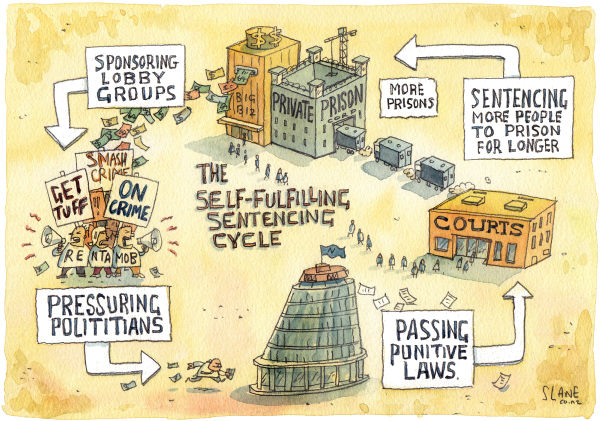 private prison industry cycle