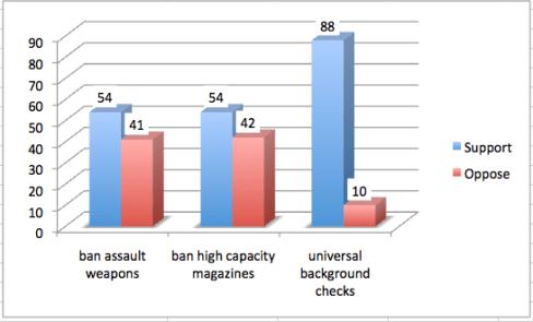 american firearm statistics
