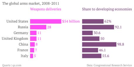 American firearm statistics, gun market