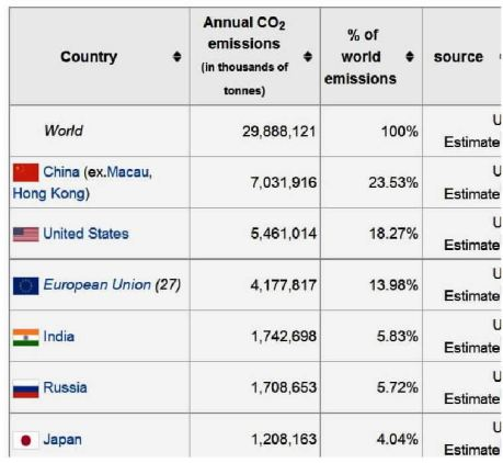 climate change statistics, biggest polluters