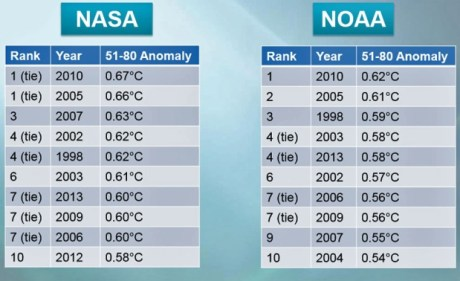 climate change statistics, warmest years