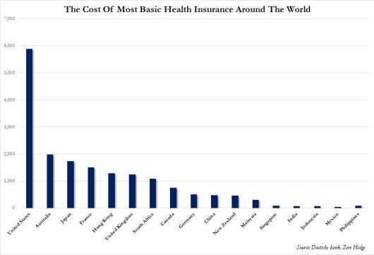 us healthcare costs