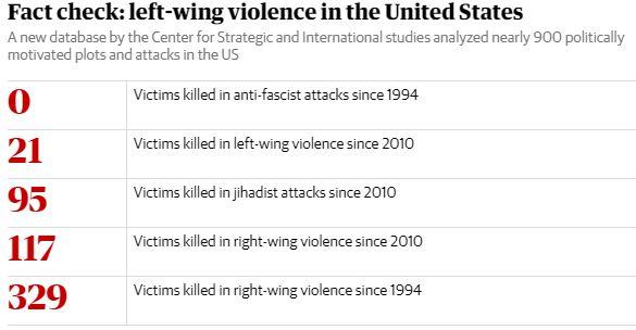 left-wing violence