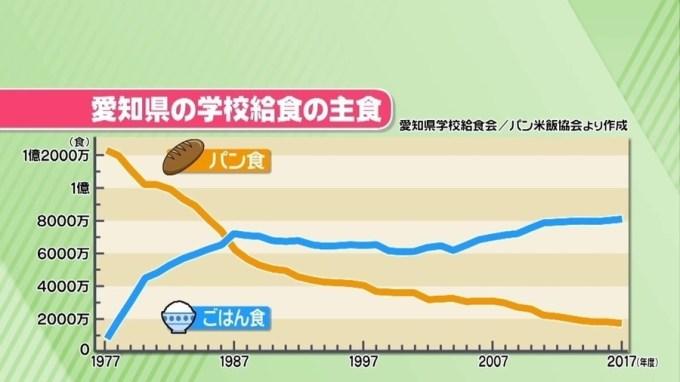 学校給食におけるご飯とパンの比較推移