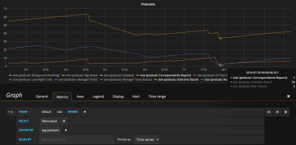 Screenshot of Grafana dashboard with just a few podcasts selected