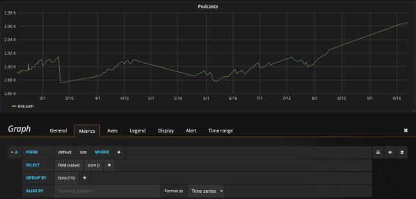 Screenshot of Grafana with the sum of the podcast sizes