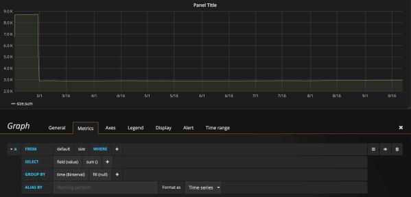 Grafana dashboard showing sum of podcasts