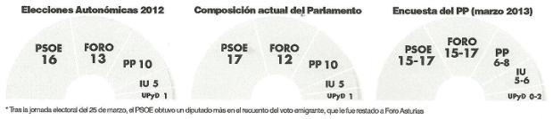 Encuesta PP Asturias