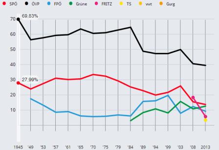 Evolución Voto Tirol