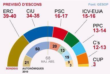 Encuesta Gesop Cataluña