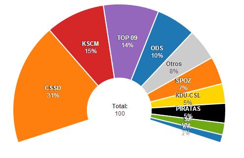 Intención de voto últimas encuestas