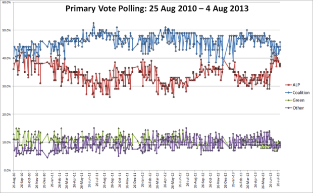 Combined_primary_polling_Aus_fed_2013
