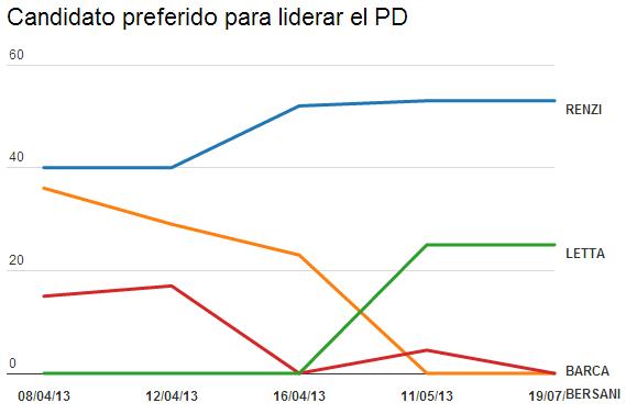 Candidato preferido para liderar el PD (%)
