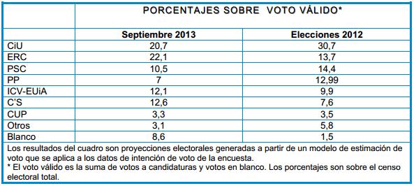 ObSERvatorio Cadena Ser Septiembre Cataluña