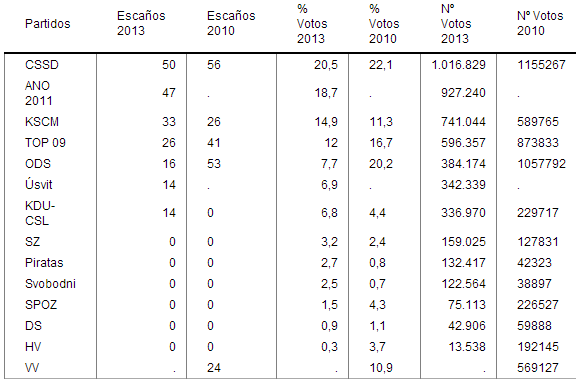 Comparación resultados 2010 y 2013