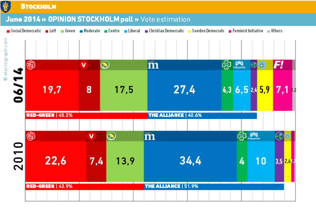 STH_140616_OpinionStockholm_vot