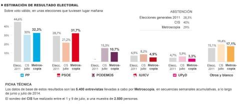 Fuente: Metroscopia, El País