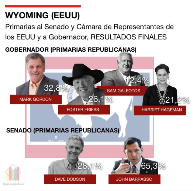 Primarias Wyoming