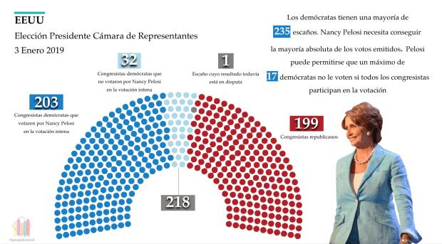 Votación Nancy Pelosi Cámara de Representantes