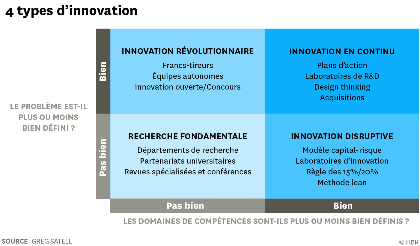 Les quatre types d'innovation (HBR France - Greg Satell - Juin 2018)