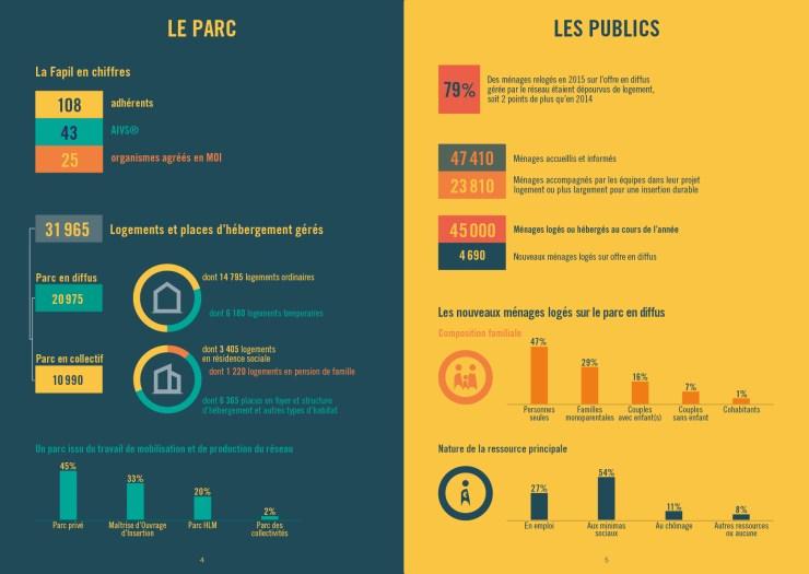 Infographiste Rouen Pascal Ridel - Infographie Rapport activité- la Fapil