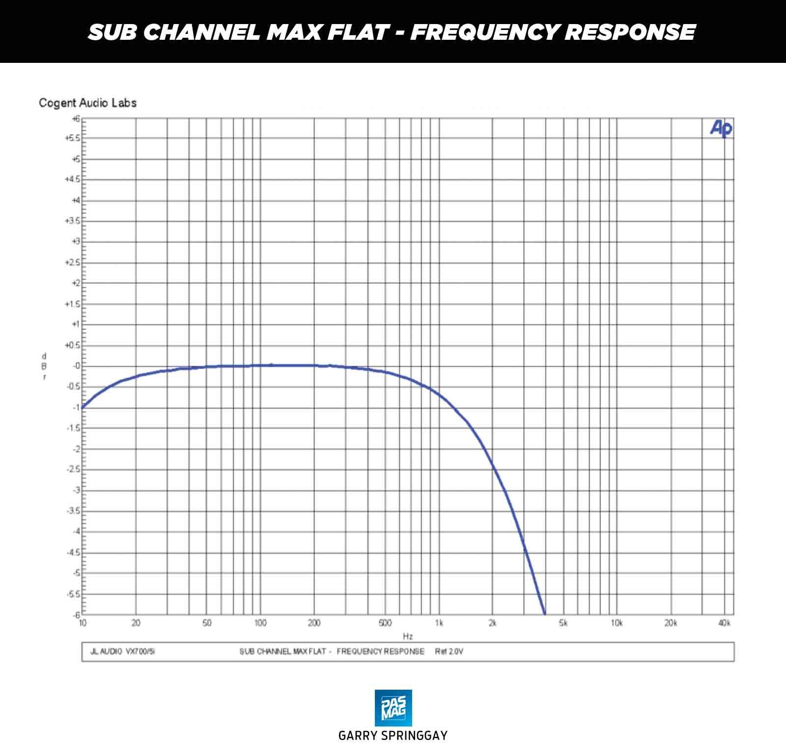 Jl Audio Vx700 5i Amplifier Review