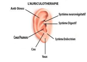 zone de pression de l'oreille