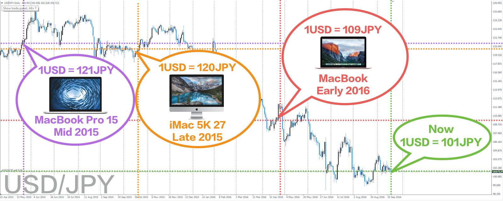 Mac発売日とドル円レート