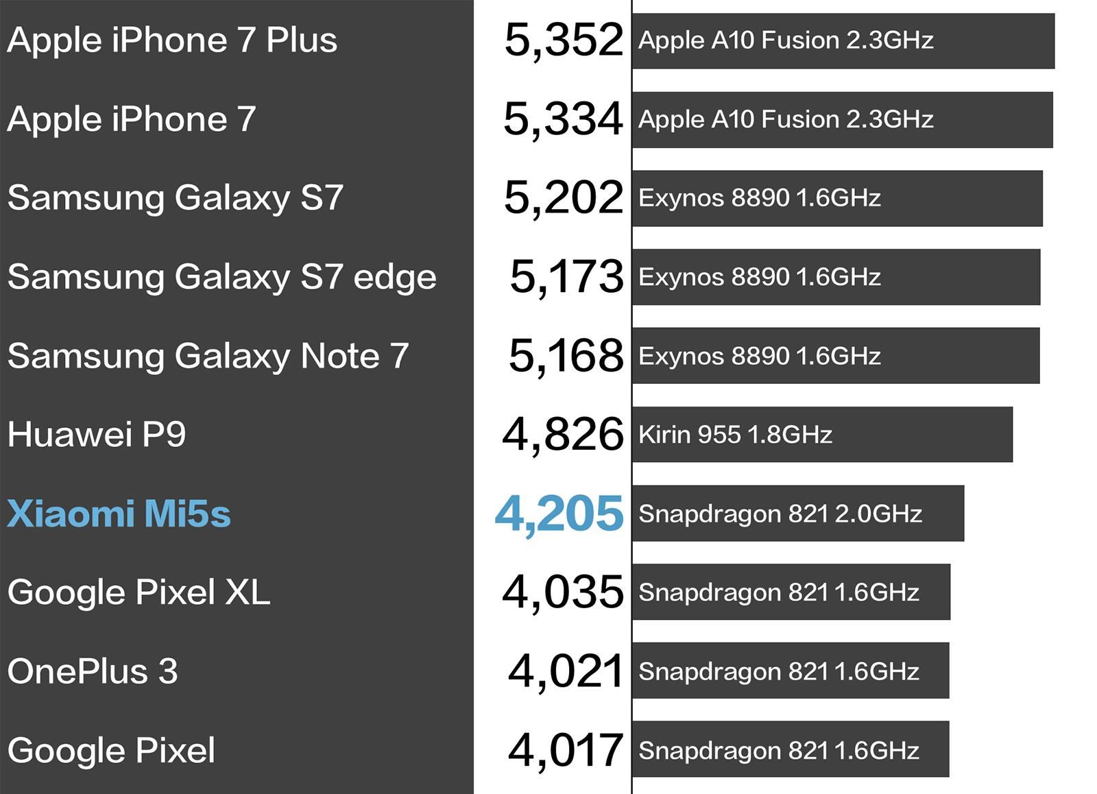 Xiaomi Mi5s Geekbench 比較