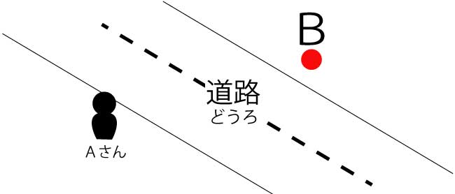 アルゴリズム 道路を渡る