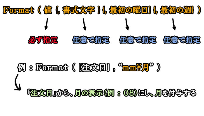 Format関数