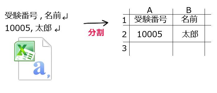 CSVの分割