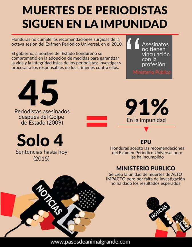 Infografia muerte de periodistas