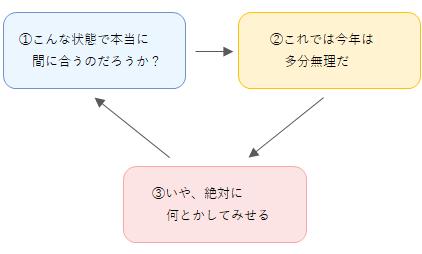 感情のループ
