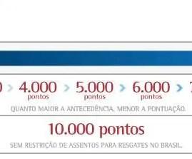 TAM Fidelidade oferece passagens por 3.000 pontos