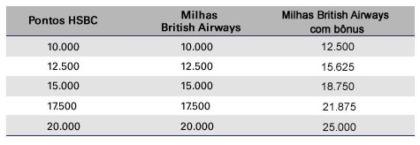 british milhas bonus hsbc