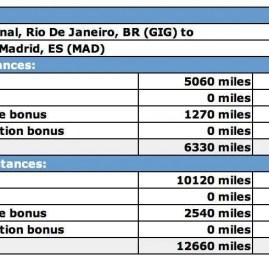 Promoção Iberia: Classe Executiva para a Europa