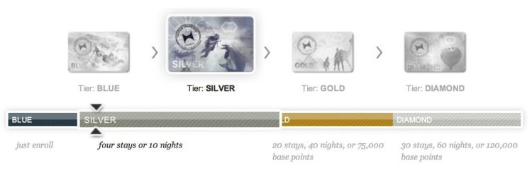 hhonors silver