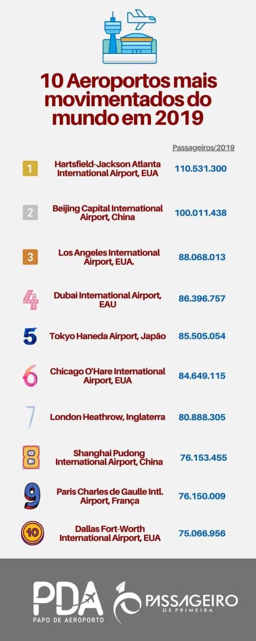 Aeroporto mais movimentados em 2019