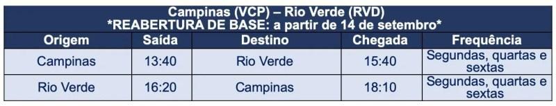Azul retoma Rio Verde