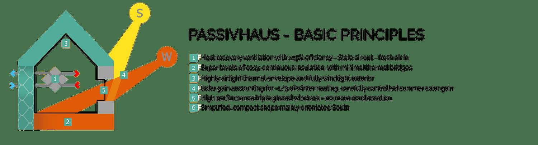 PASSIVHAUS-SCOTT-ADAMS