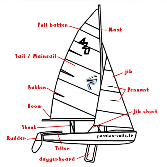 english version vocabulaire à la voile anglais