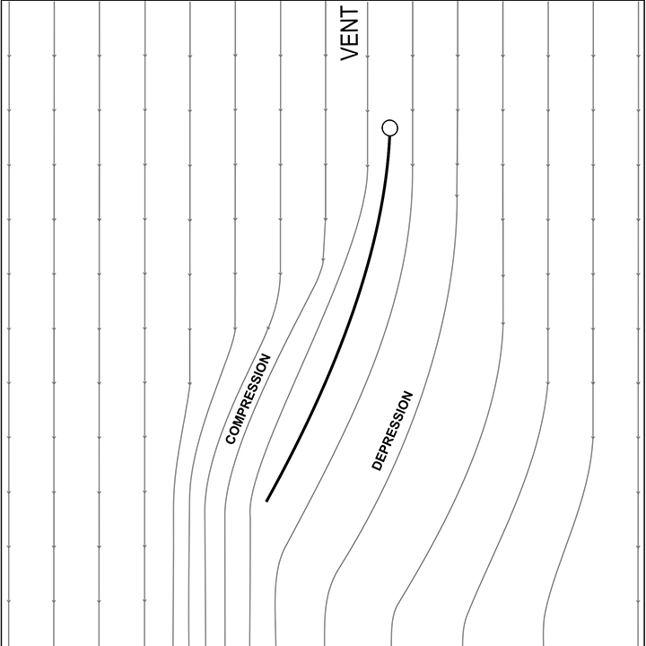 explication écoulement laminaire, compression dépression du vent