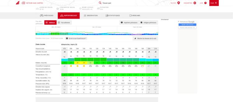 interface windfinder, site de prévision du vent