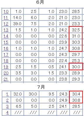 6月7月最高気温