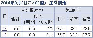 8月18日19日の気温