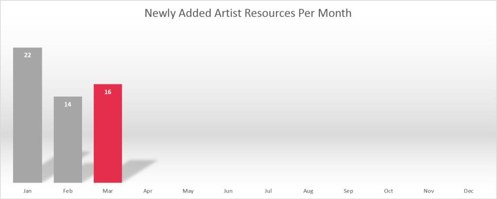 2018-02 Newly Added Artist Resources Per Month