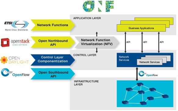 NFV and SDN Industry Alliance