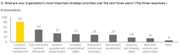 CSP Strategic Priorities