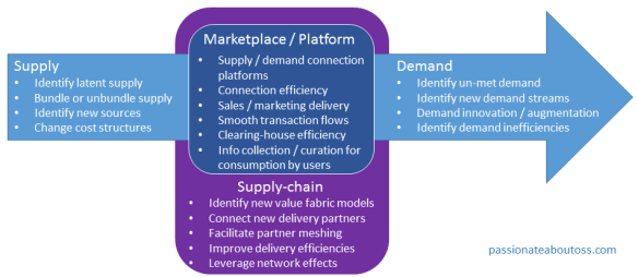Supply and Demand opportunities in a service provider